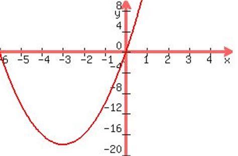 Problem solving involving parabolas